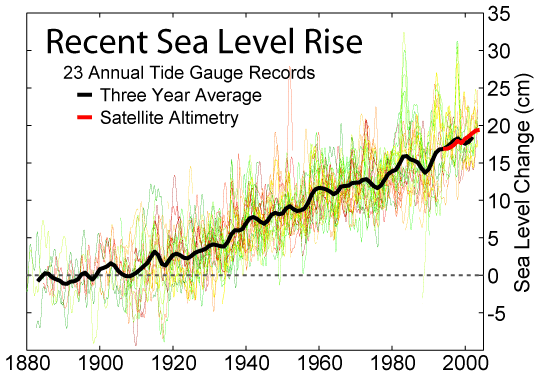 Image:Recent Sea Level Rise.png