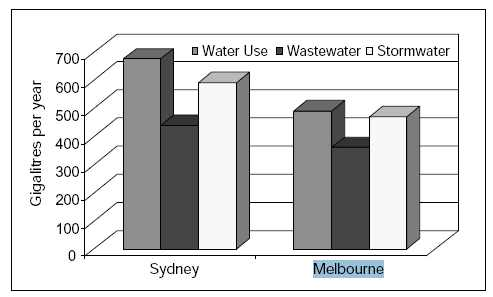 Image:Sydney and Melbourne water graph.jpg