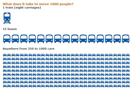 Cars For 10000 >> Trains and cars transport comparison - Greenlivingpedia, a ...