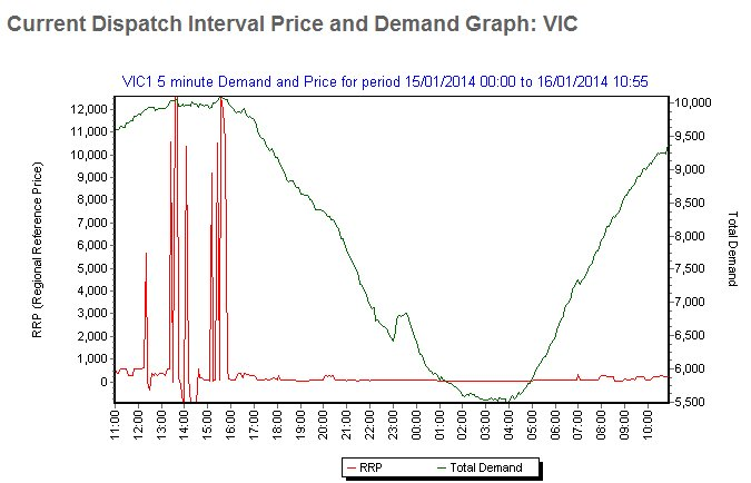 Image:2014-01-16 Victorian interval electricity price AEMO.jpg