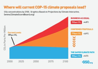 COP15 climate proposal trajectories