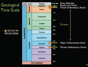 Geology of Melbourne time scale