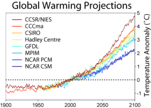 Global Warming Predictions.png.  Source: Global Warming Art