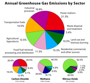 Greenhouse gas by sector. Source: Global Warming Art