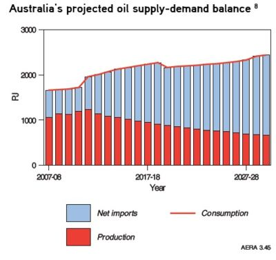 Australian projected oil supply-demand balance circa 2007